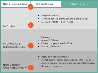 template_buyer_persona_cezame-conseil2